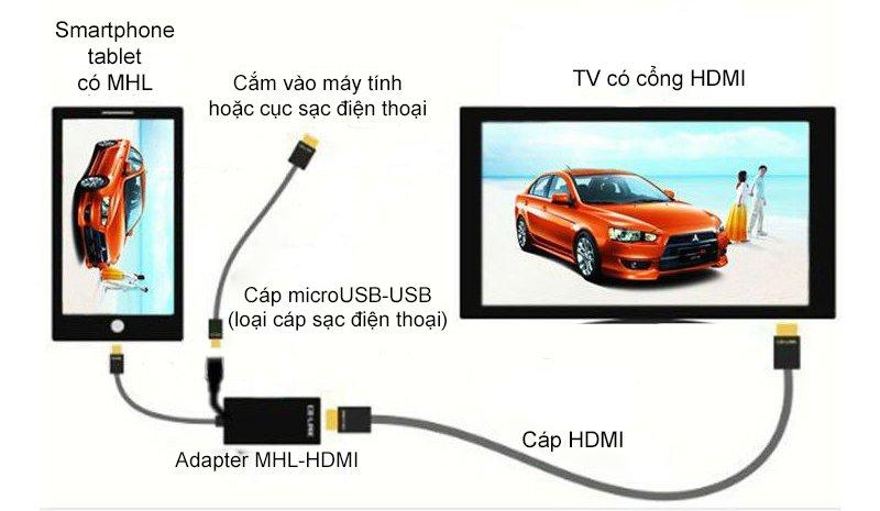 Biến tivi thường thành smart tivi bằng điện thoại