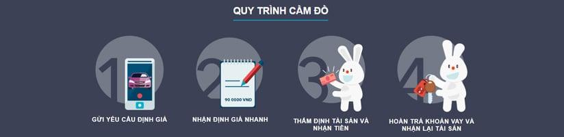 huong dan dang ky vay f88-1